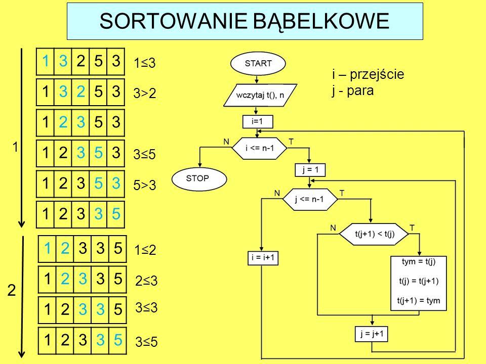 13253 1≤3 13253 3>2 12353 12353 3≤5 12353 5>3 12335 1 12335 2≤3 12335 12335 3≤5 12335 1≤2 3≤3 2 i – przejście j - para