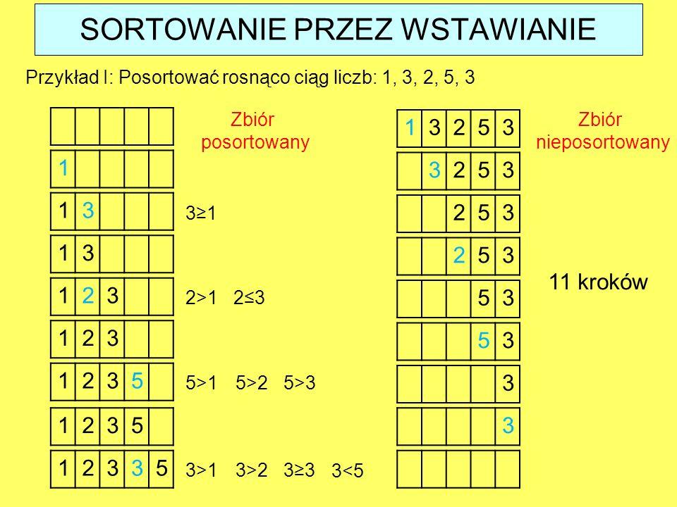 Przykład I: Posortować rosnąco ciąg liczb: 1, 3, 2, 5, 3 1 13 3≥1 13 123 2≤3 123 2>1 1235 11 kroków 3253 253 253 53 53 3 5>15>25>3 12353 12335 3>13>23