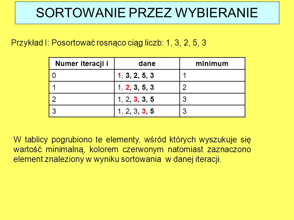 SORTOWANIE PRZEZ WYBIERANIE Przykład I: Posortować rosnąco ciąg liczb: 1, 3, 2, 5, 3 Numer iteracji idaneminimum 01, 3, 2, 5, 31 11, 2, 3, 5, 32 21, 2