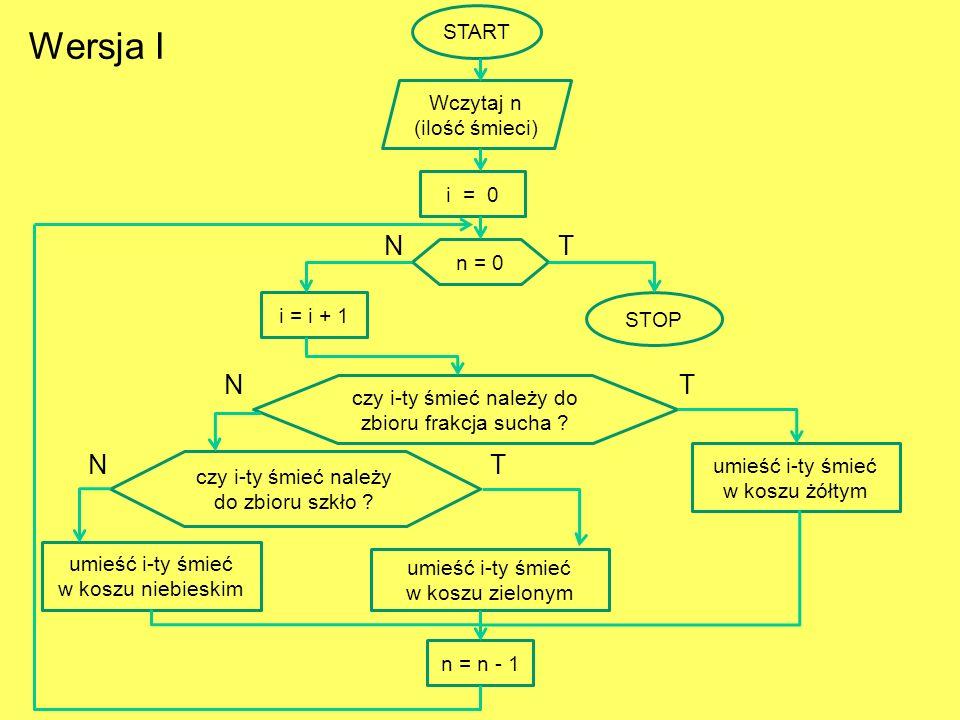 START STOP Wczytaj n (ilość śmieci) i = i + 1 n = 0 NT czy i-ty śmieć należy do zbioru frakcja sucha ? T umieść i-ty śmieć w koszu żółtym N czy i-ty ś