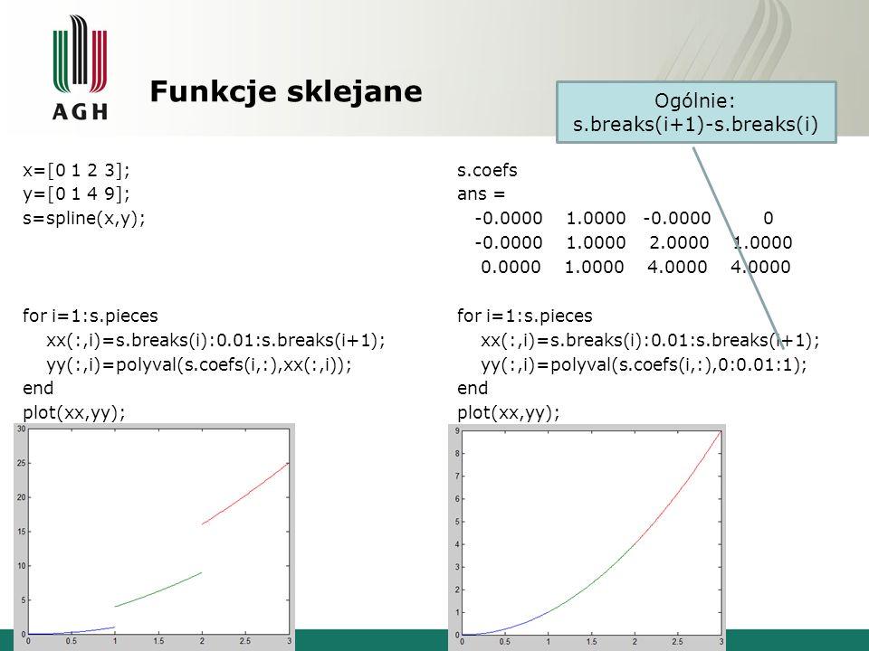 Funkcje sklejane x=[0 1 2 3]; y=[0 1 4 9]; s=spline(x,y); for i=1:s.pieces xx(:,i)=s.breaks(i):0.01:s.breaks(i+1); yy(:,i)=polyval(s.coefs(i,:),xx(:,i