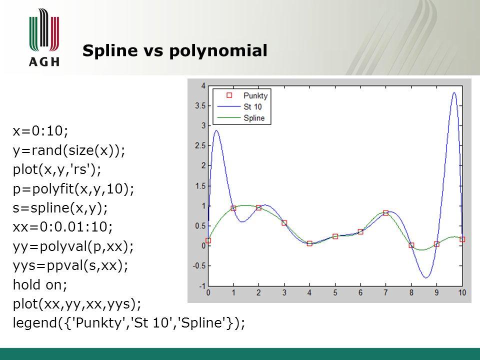Spline vs polynomial x=0:10; y=rand(size(x)); plot(x,y,'rs'); p=polyfit(x,y,10); s=spline(x,y); xx=0:0.01:10; yy=polyval(p,xx); yys=ppval(s,xx); hold