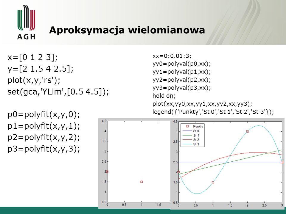 Aproksymacja dowolną funkcją x=-pi:pi/2:pi; y=2*sin(3*x); f=fittype( a*sin(b*x) ); f=fit(x. ,y. ,f, StartPoint ,[1 2]) f = General model: f(x) = a*sin(b*x) Coefficients (with 95% confidence bounds): a = 2 (2, 2) b = 3 (3, 3) xx=-pi:0.01:pi; yy=2*sin(3*xx); yyf=f(xx); plot(x,y, rs ,xx,yy,xx,yyf); legend({ Punkty , Fun , Fit });