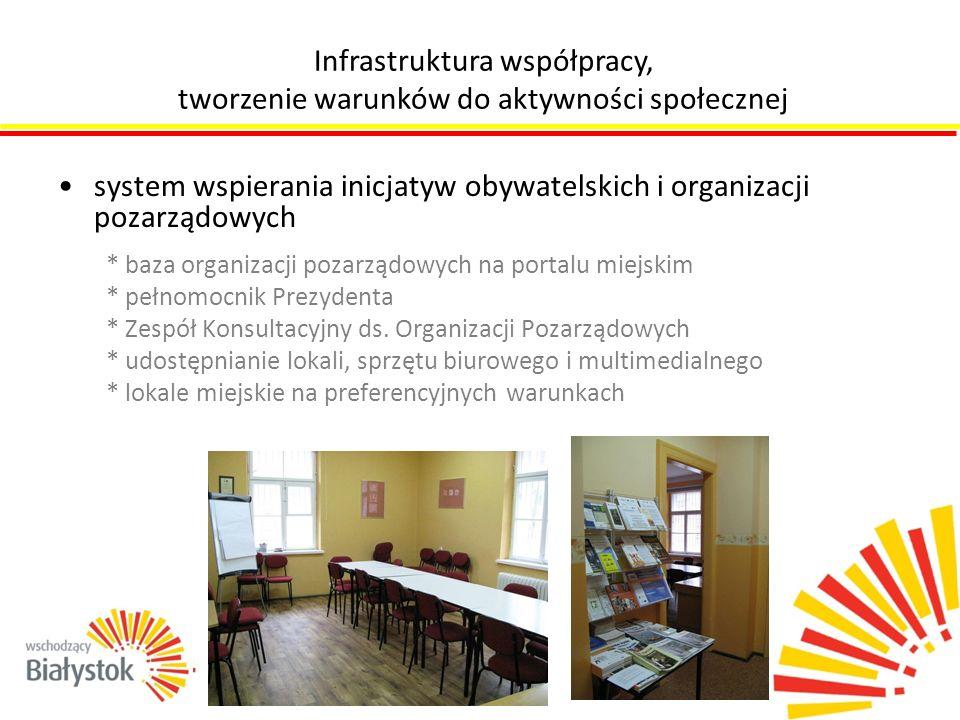 system wspierania inicjatyw obywatelskich i organizacji pozarządowych * baza organizacji pozarządowych na portalu miejskim * pełnomocnik Prezydenta *