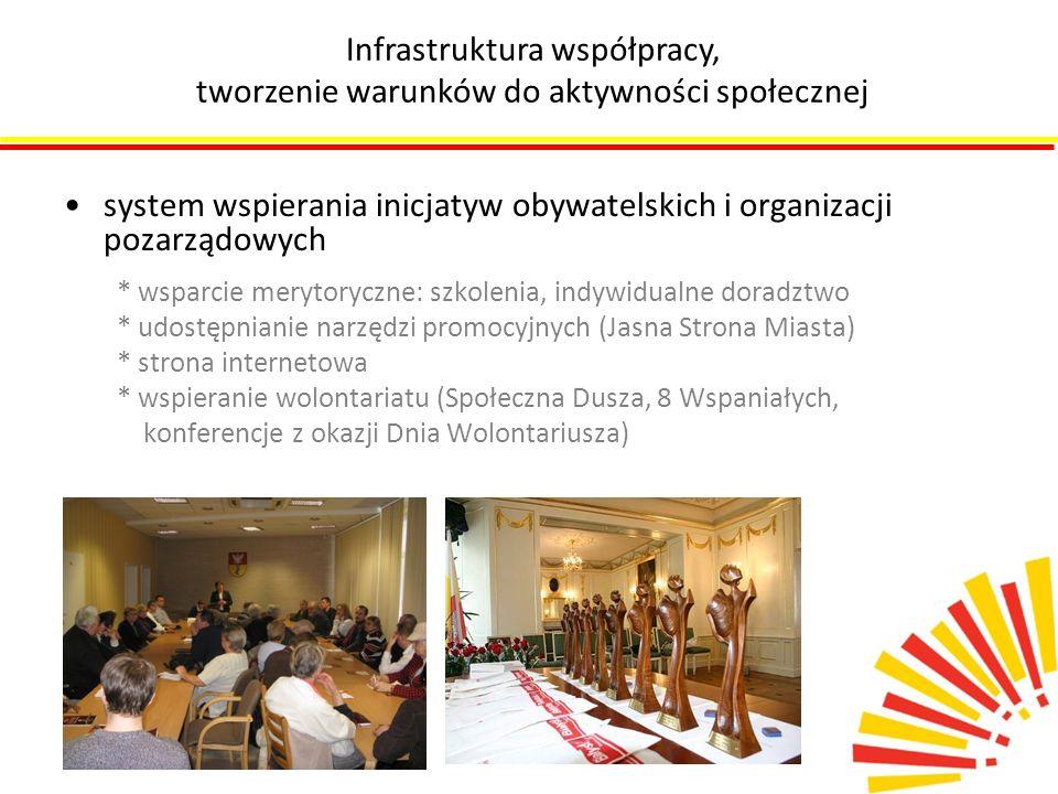 system wspierania inicjatyw obywatelskich i organizacji pozarządowych * wsparcie merytoryczne: szkolenia, indywidualne doradztwo * udostępnianie narzę
