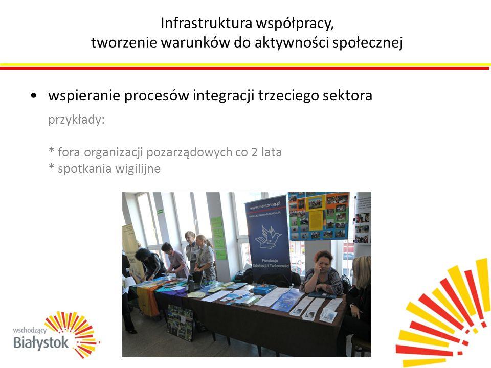 wspieranie procesów integracji trzeciego sektora przykłady: * fora organizacji pozarządowych co 2 lata * spotkania wigilijne Infrastruktura współpracy