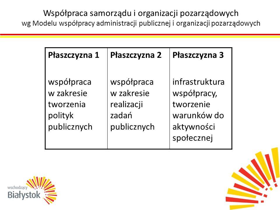 Współpraca samorządu i organizacji pozarządowych wg Modelu współpracy administracji publicznej i organizacji pozarządowych Płaszczyzna 1 współpraca w
