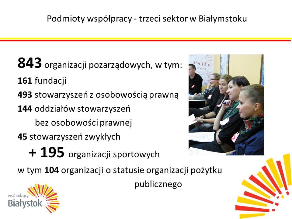 843 organizacji pozarządowych, w tym: 161 fundacji 493 stowarzyszeń z osobowością prawną 144 oddziałów stowarzyszeń bez osobowości prawnej 45 stowarzy