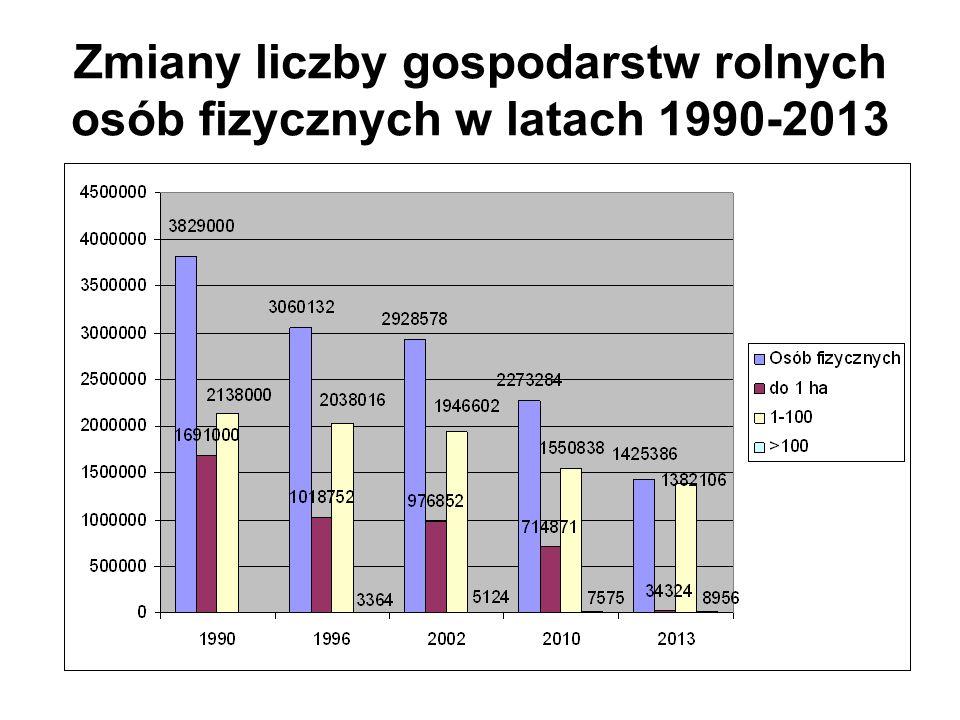 Zmiany liczby gospodarstw rolnych osób fizycznych w latach 1990-2013