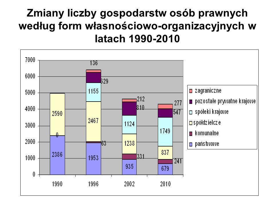 Zmiany liczby gospodarstw osób prawnych według form własnościowo-organizacyjnych w latach 1990-2010