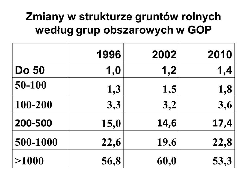Zmiany w strukturze gruntów rolnych według grup obszarowych w GOP 199620022010 Do 501,01,21,4 50-100 1,31,51,8 100-2003,33,23,6 200-500 15,0 14,617,4 500-100022,619,622,8 >100056,860,053,3