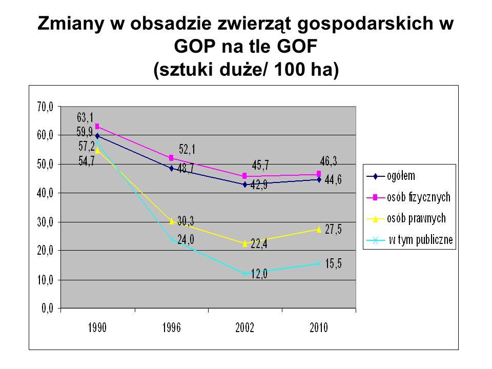 Zmiany w obsadzie zwierząt gospodarskich w GOP na tle GOF (sztuki duże/ 100 ha)