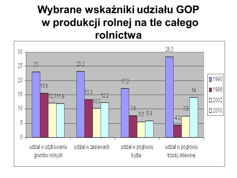 Wybrane wskaźniki udziału GOP w produkcji rolnej na tle całego rolnictwa