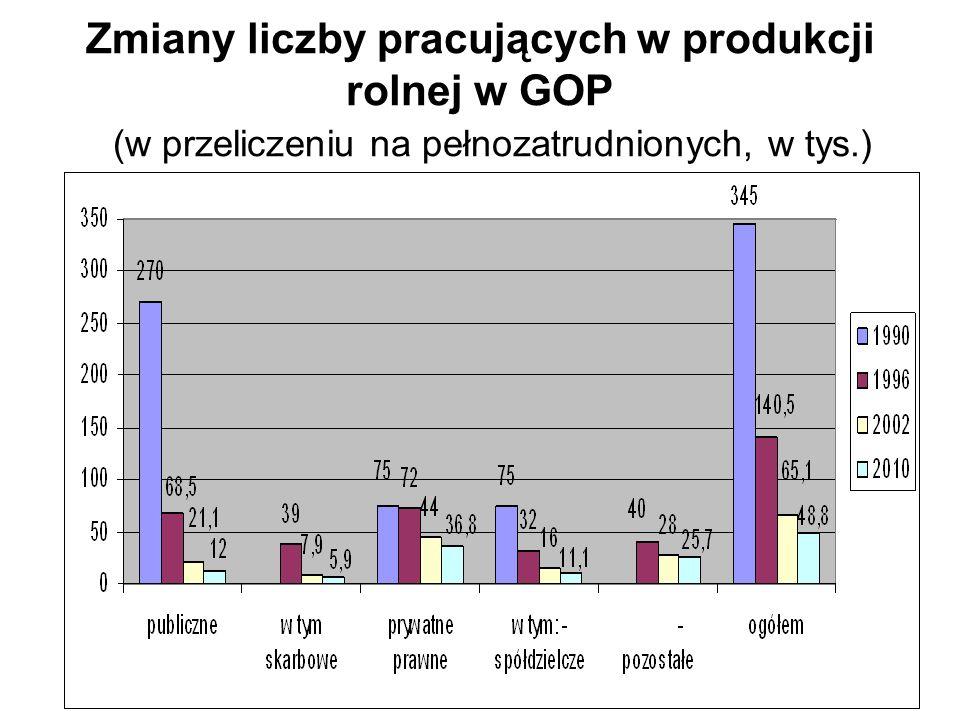 Zmiany liczby pracujących w produkcji rolnej w GOP (w przeliczeniu na pełnozatrudnionych, w tys.)