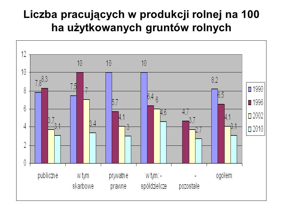 Liczba pracujących w produkcji rolnej na 100 ha użytkowanych gruntów rolnych