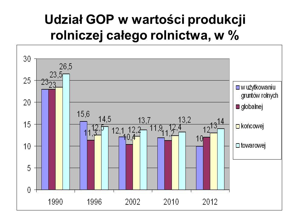 Udział GOP w wartości produkcji rolniczej całego rolnictwa, w %