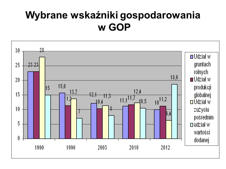 Wybrane wskaźniki gospodarowania w GOP