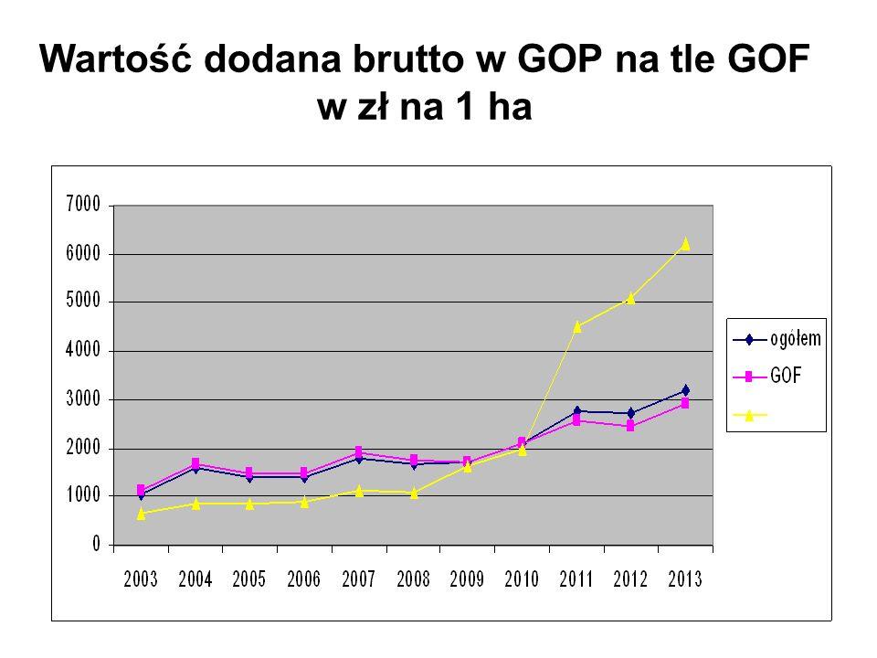 Wartość dodana brutto w GOP na tle GOF w zł na 1 ha
