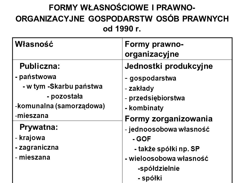 FORMY WŁASNOŚCIOWE I PRAWNO- ORGANIZACYJNE GOSPODARSTW OSÓB PRAWNYCH od 1990 r.