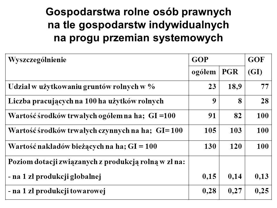 Gospodarstwa rolne osób prawnych na tle gospodarstw indywidualnych na progu przemian systemowych WyszczególnienieGOPGOF ogółemPGR(GI) Udział w użytkowaniu gruntów rolnych w %2318,977 Liczba pracujących na 100 ha użytków rolnych9828 Wartość środków trwałych ogółem na ha; GI =1009182100 Wartość środków trwałych czynnych na ha; GI= 100105103100 Wartość nakładów bieżących na ha; GI = 100130120100 Poziom dotacji związanych z produkcją rolną w zł na: - na 1 zł produkcji globalnej0,150,140,13 - na 1 zł produkcji towarowej0,280,270,25