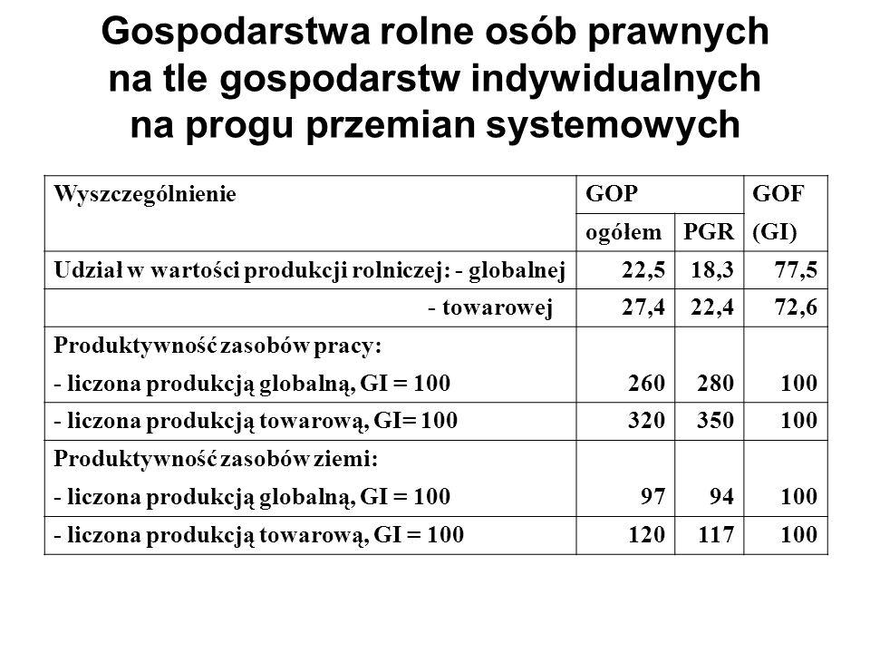 Produktywność zasobów pracy w GOP na tle GOF (w GOF = 100)