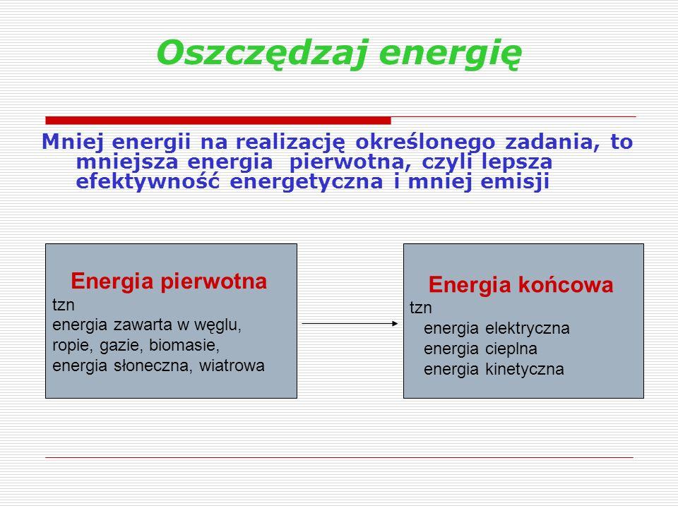 Oszczędzaj energię Mniej energii na realizację określonego zadania, to mniejsza energia pierwotna, czyli lepsza efektywność energetyczna i mniej emisj