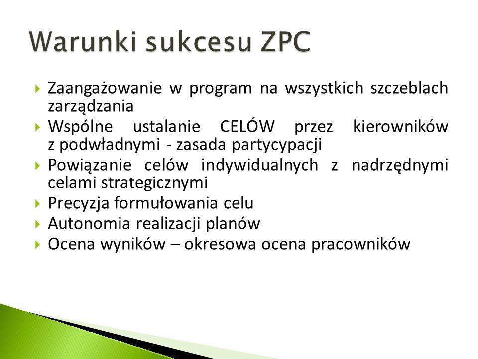 Zaangażowanie w program na wszystkich szczeblach zarządzania  Wspólne ustalanie CELÓW przez kierowników z podwładnymi - zasada partycypacji  Powią