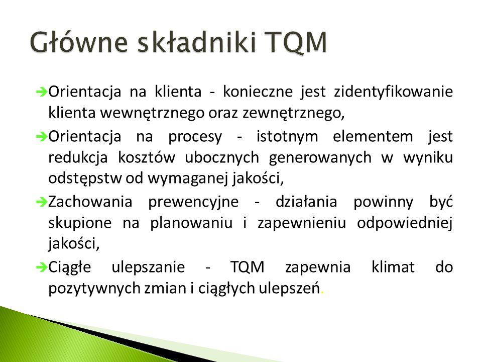  Orientacja na klienta - konieczne jest zidentyfikowanie klienta wewnętrznego oraz zewnętrznego,  Orientacja na procesy - istotnym elementem jest redukcja kosztów ubocznych generowanych w wyniku odstępstw od wymaganej jakości,  Zachowania prewencyjne - działania powinny być skupione na planowaniu i zapewnieniu odpowiedniej jakości,  Ciągłe ulepszanie - TQM zapewnia klimat do pozytywnych zmian i ciągłych ulepszeń.