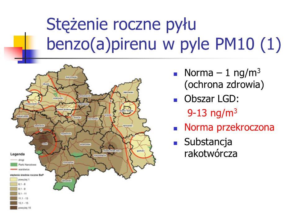 Stężenie roczne pyłu benzo(a)pirenu w pyle PM10 (1) Norma – 1 ng/m 3 (ochrona zdrowia) Obszar LGD: 9-13 ng/m 3 Norma przekroczona Substancja rakotwórcza