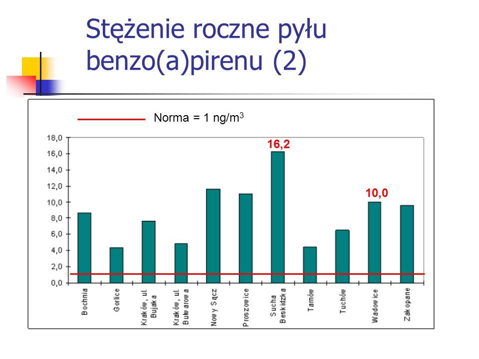 Stężenie roczne pyłu benzo(a)pirenu (2) Norma = 1 ng/m 3 16,2 10,0