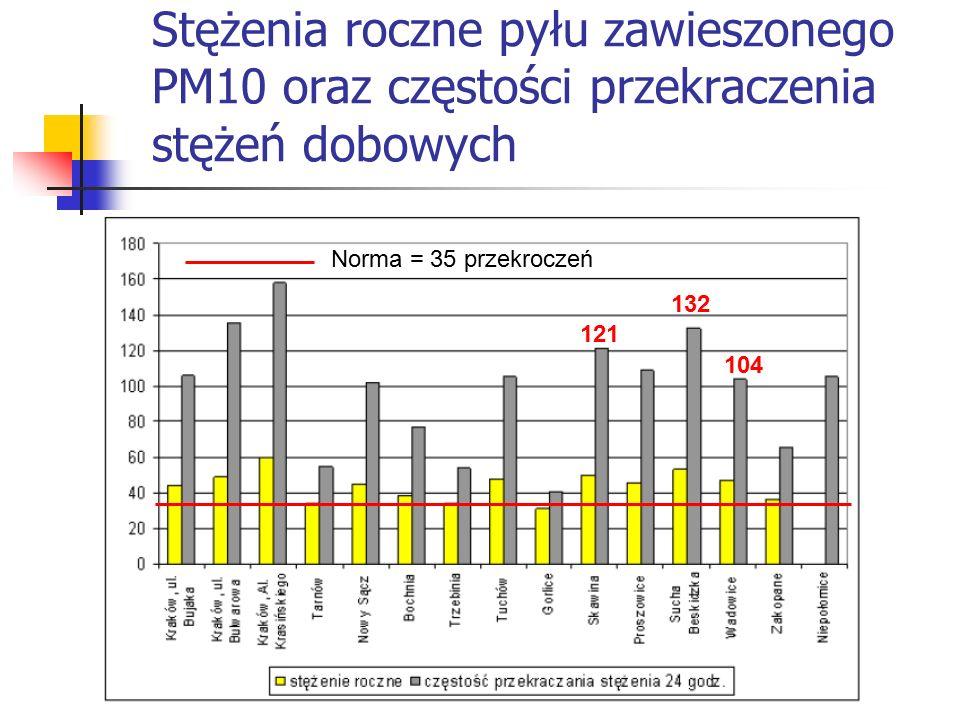 Stężenia roczne pyłu zawieszonego PM10 oraz częstości przekraczenia stężeń dobowych Norma = 35 przekroczeń 132 121 104