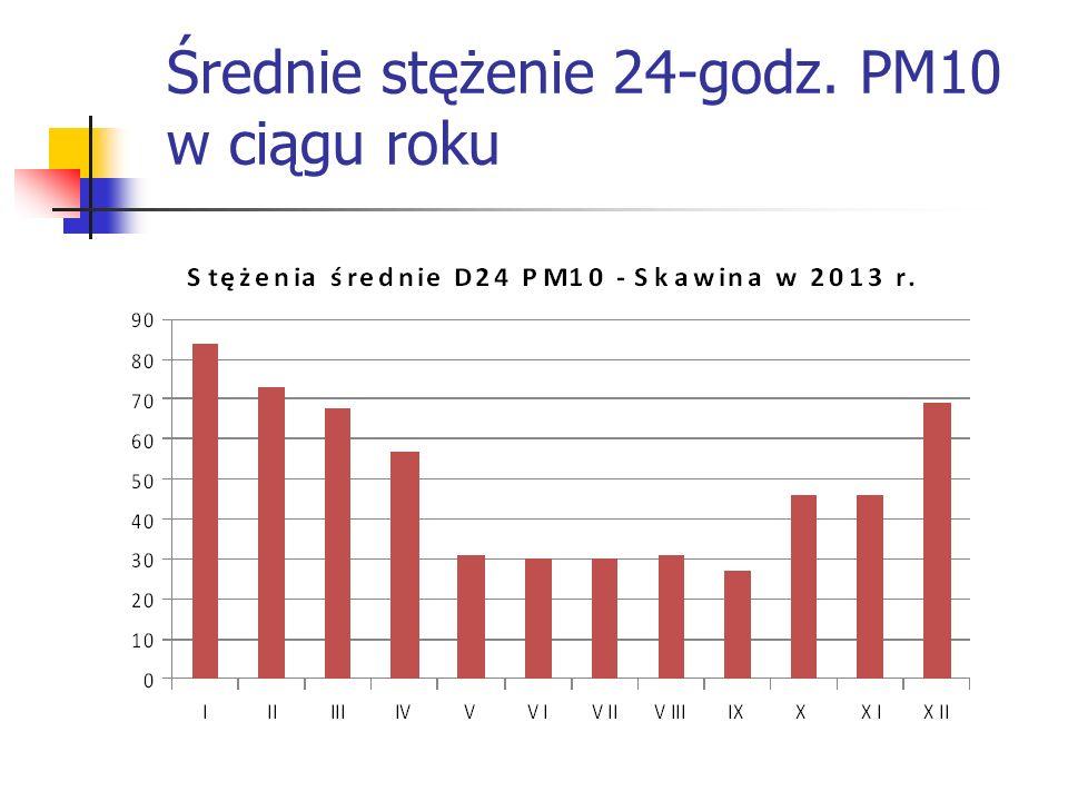 Średnie stężenie 24-godz. PM10 w ciągu roku