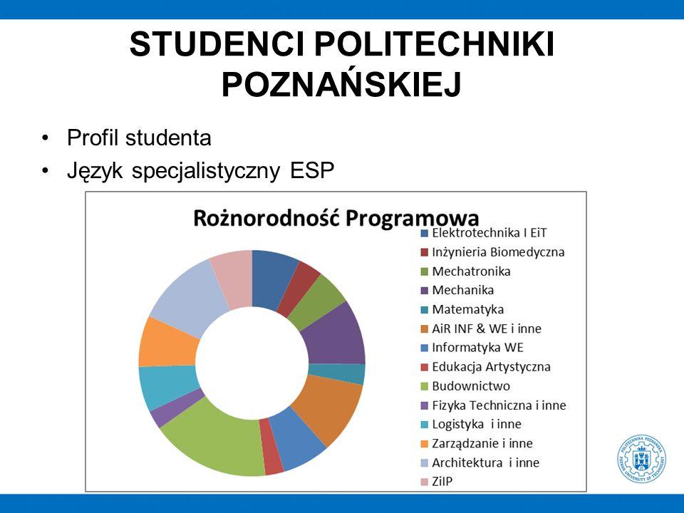 STUDENCI POLITECHNIKI POZNAŃSKIEJ Profil studenta Język specjalistyczny ESP