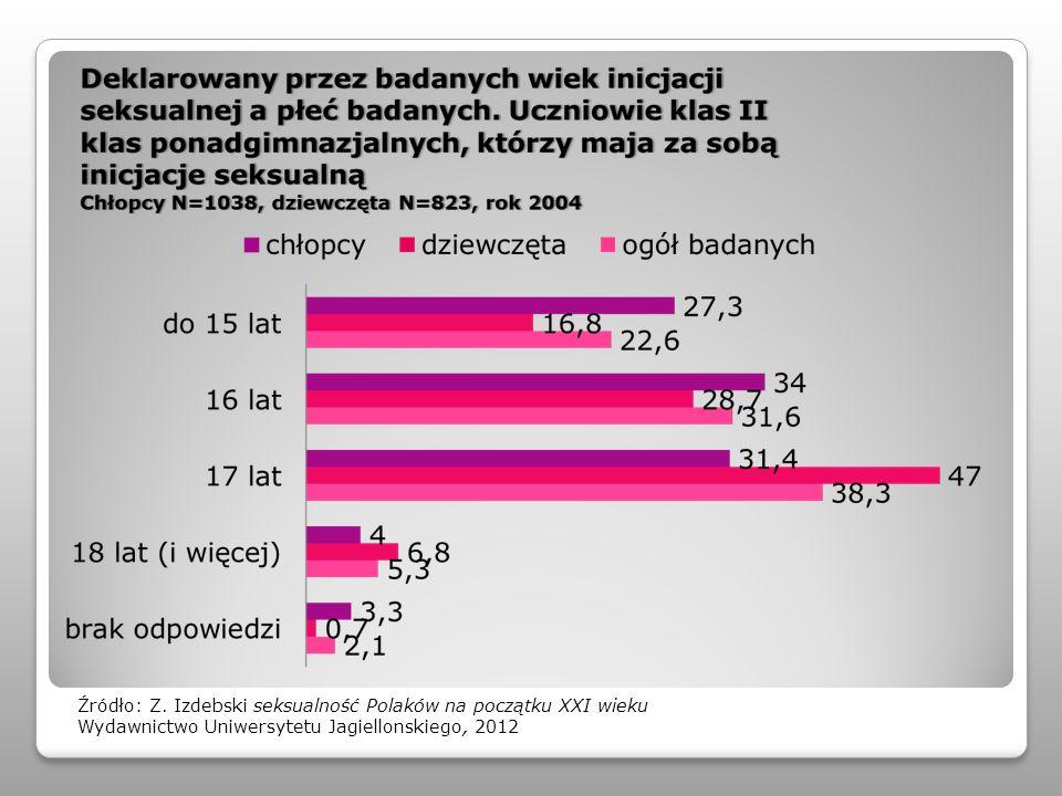 Źródło: Z. Izdebski seksualność Polaków na początku XXI wieku Wydawnictwo Uniwersytetu Jagiellonskiego, 2012