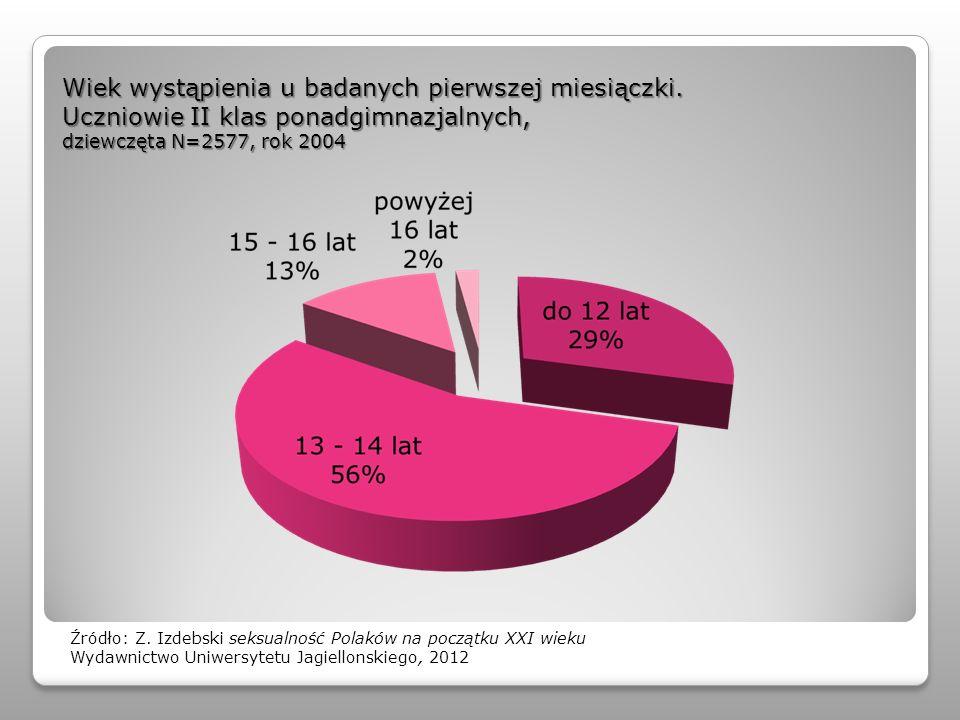 Wiek wystąpienia u badanych pierwszej miesiączki. Uczniowie II klas ponadgimnazjalnych, dziewczęta N=2577, rok 2004 Źródło: Z. Izdebski seksualność Po