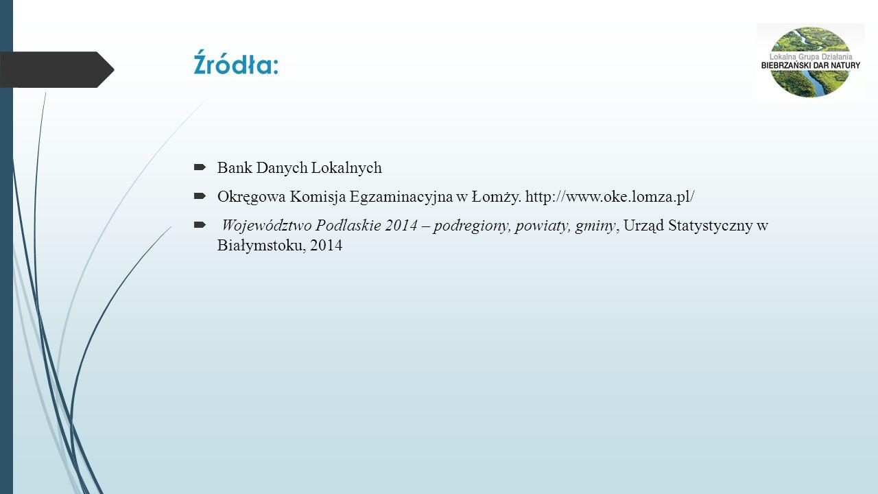 Źródła:  Bank Danych Lokalnych  Okręgowa Komisja Egzaminacyjna w Łomży.