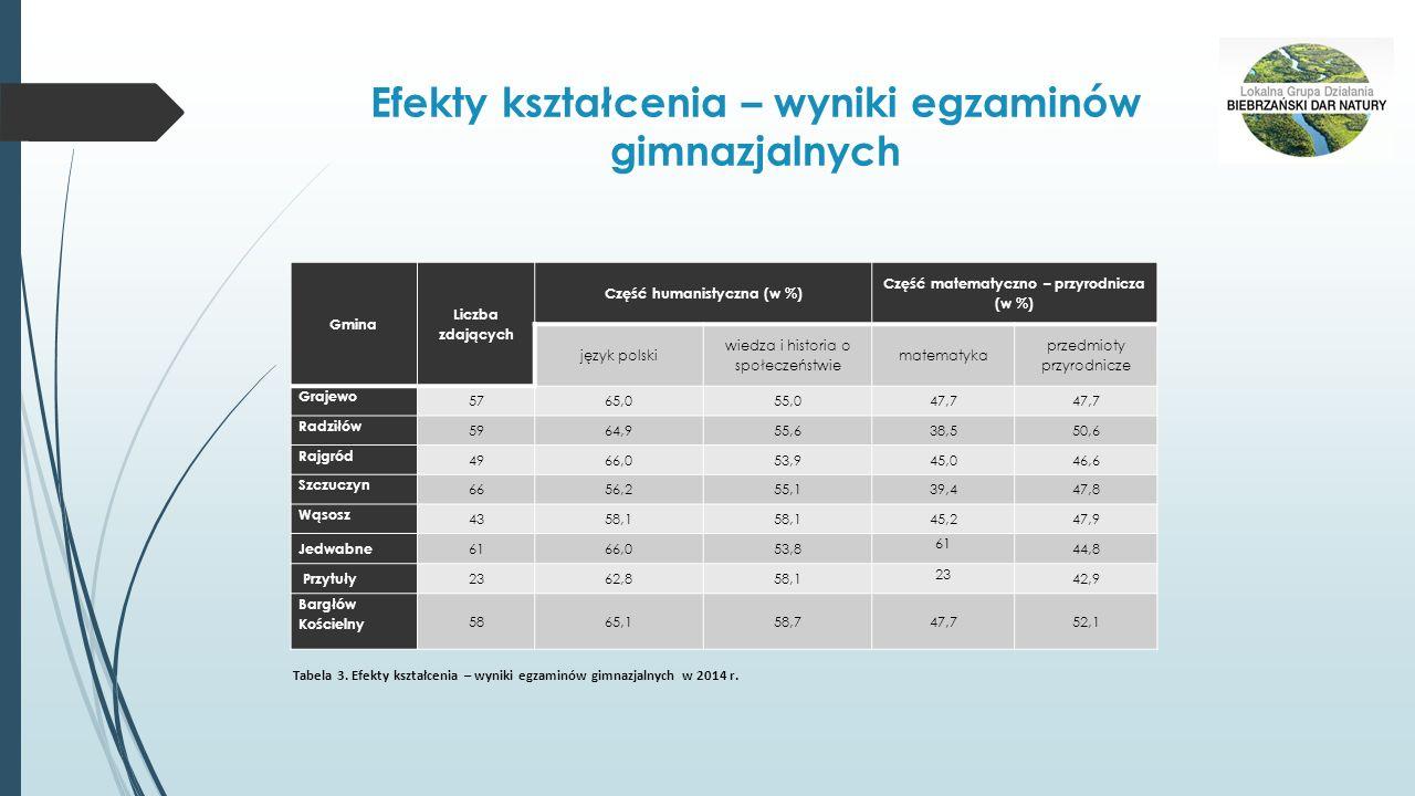 Efekty kształcenia – wyniki egzaminów gimnazjalnych Gmina Liczba zdających Część humanistyczna (w %) Część matematyczno – przyrodnicza (w %) język polski wiedza i historia o społeczeństwie matematyka przedmioty przyrodnicze Grajewo 5765,055,047,7 Radziłów 5964,955,638,550,6 Rajgród 4966,053,945,046,6 Szczuczyn 6656,255,139,447,8 Wąsosz 4358,1 45,247,9 Jedwabne 6166,053,8 61 44,8 Przytuły 2362,858,1 23 42,9 Bargłów Kościelny 5865,158,747,752,1 Tabela 3.