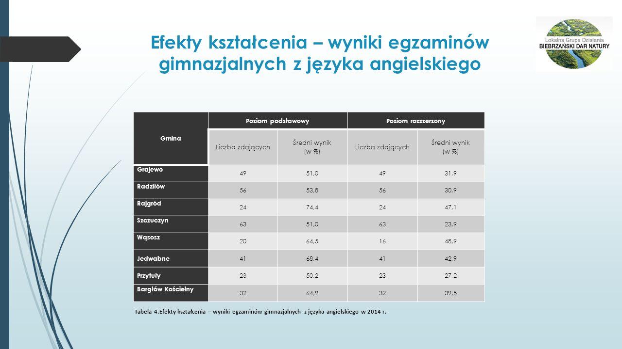 Efekty kształcenia – wyniki egzaminów gimnazjalnych z języka angielskiego Gmina Poziom podstawowyPoziom rozszerzony Liczba zdających Średni wynik (w %) Liczba zdających Średni wynik (w %) Grajewo 4951,04931,9 Radziłów 5653,85630,9 Rajgród 2474,42447,1 Szczuczyn 6351,06323,9 Wąsosz 2064,51648,9 Jedwabne 4168,44142,9 Przytuły 2350,22327,2 Bargłów Kościelny 3264,93239,5 Tabela 4.Efekty kształcenia – wyniki egzaminów gimnazjalnych z języka angielskiego w 2014 r.