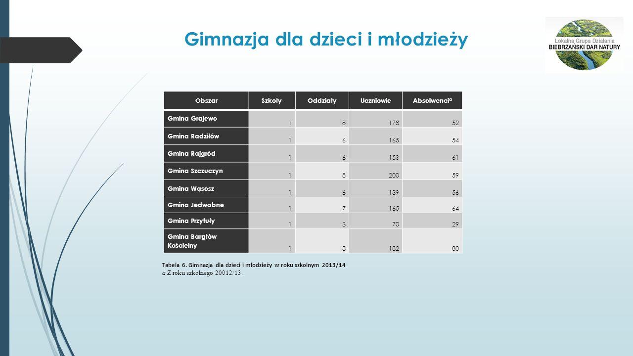 Wydatki budżetów gmin według rodzajów Obszar Ogółem Wydatki bieżące wydatki majątkowe razem w tym dotacje świadczenia na rzecz osób fizycznych wydatki bieżące jednostek budżetowych razem w tym wynagrodzenia zakup materiałów i usług w tys.