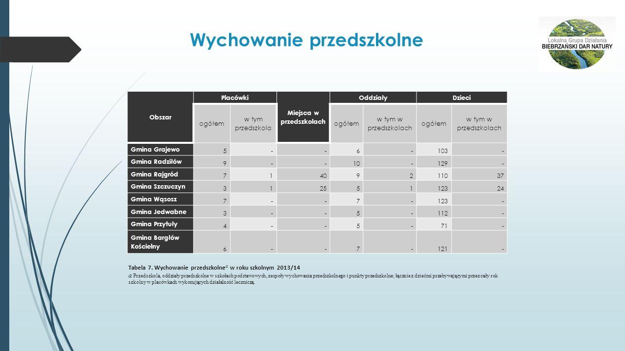 Biblioteki publiczne (z filiami) ObszarBiblioteki a Księgozbiór a w tys.