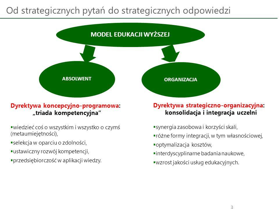 """Od strategicznych pytań do strategicznych odpowiedzi 3 MODEL EDUKACJI WYŻSZEJ ORGANIZACJA ABSOLWENT Dyrektywa koncepcyjno-programowa: """"triada kompeten"""