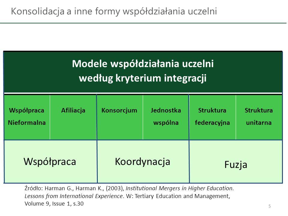 5 Konsolidacja a inne formy współdziałania uczelni Modele współdziałania uczelni według kryterium integracji Współpraca Nieformalna AfiliacjaKonsorcju