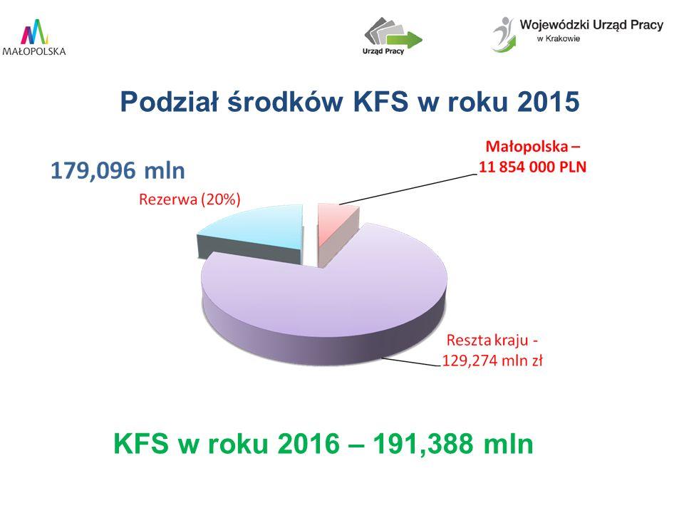 Podział środków KFS w roku 2015 KFS w roku 2016 – 191,388 mln