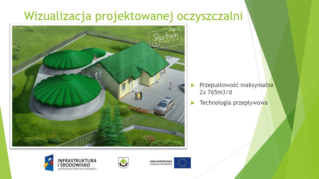 Wizualizacja projektowanej oczyszczalni  Przepustowość maksymalna 2x 765m3/d  Technologia przepływowa