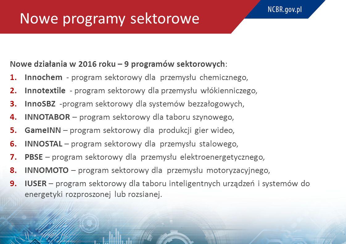 Nowe programy sektorowe Nowe działania w 2016 roku – 9 programów sektorowych: 1.Innochem - program sektorowy dla przemysłu chemicznego, 2.Innotextile