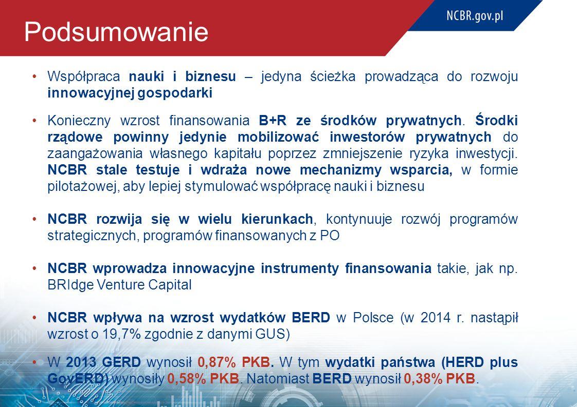 Podsumowanie Współpraca nauki i biznesu – jedyna ścieżka prowadząca do rozwoju innowacyjnej gospodarki Konieczny wzrost finansowania B+R ze środków pr