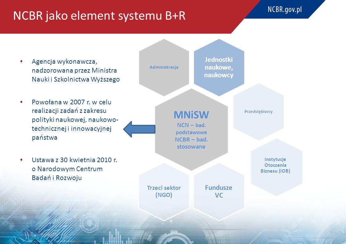 NCBR jako element systemu B+R Agencja wykonawcza, nadzorowana przez Ministra Nauki i Szkolnictwa Wyższego Powołana w 2007 r. w celu realizacji zadań z