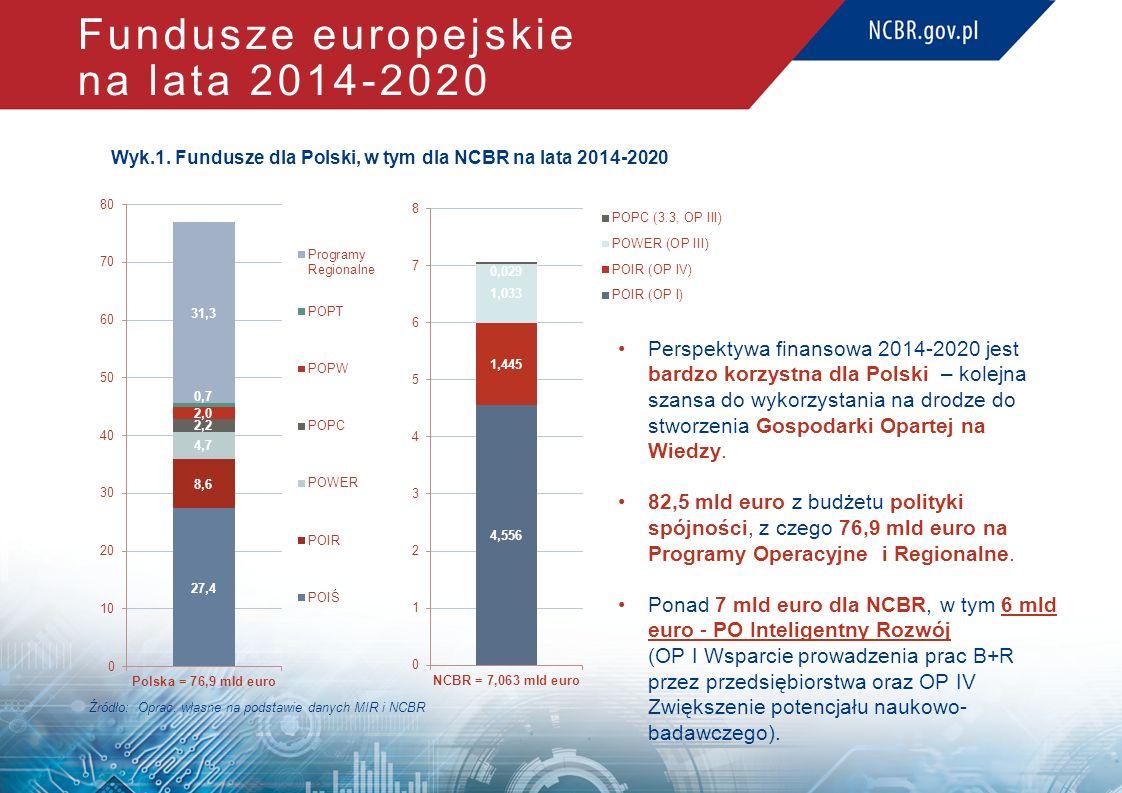 Fundusze europejskie na lata 2014-2020 Wyk.1. Fundusze dla Polski, w tym dla NCBR na lata 2014-2020 Perspektywa finansowa 2014-2020 jest bardzo korzys