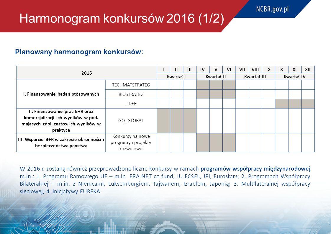 Harmonogram konkursów 2016 (1/2) Planowany harmonogram konkursów: 2016 IIIIIIIVVVIVIIVIIIIXXXIXII Kwartał IKwartał IIKwartał IIIKwartał IV I. Finansow