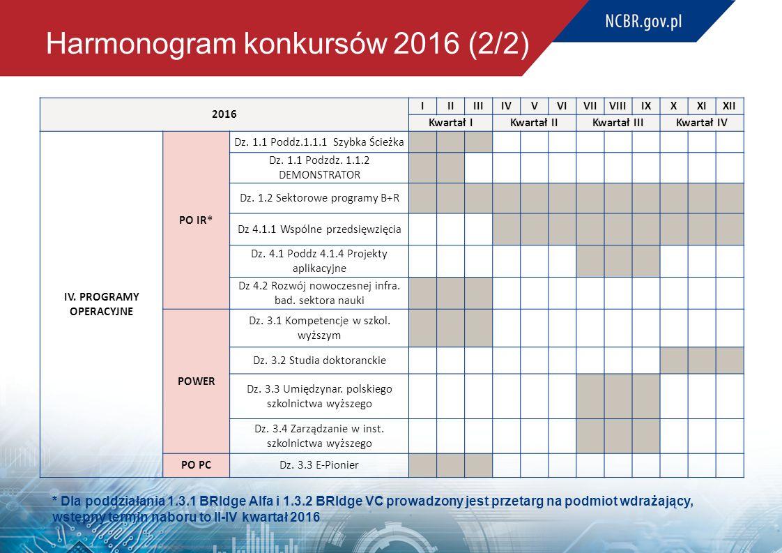 Harmonogram konkursów 2016 (2/2) 2016 IIIIIIIVVVIVIIVIIIIXXXIXII Kwartał IKwartał IIKwartał IIIKwartał IV IV. PROGRAMY OPERACYJNE PO IR* Dz. 1.1 Poddz